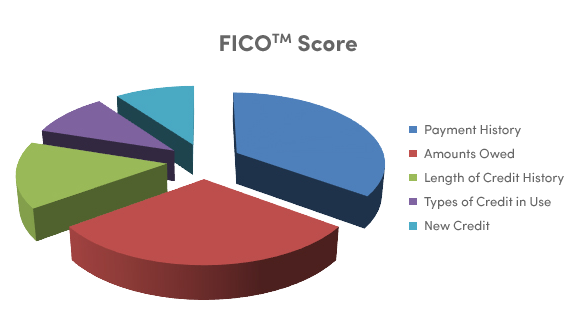 Pie chart of the categories that make up a FICO Score: payment history, amounts owed, length of credit history, types of credit in use and new credit.